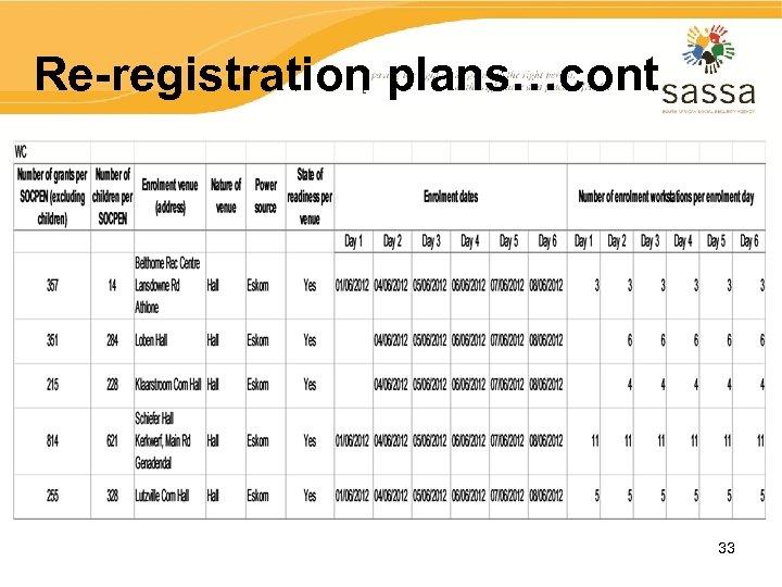 Re-registration plans…cont 33