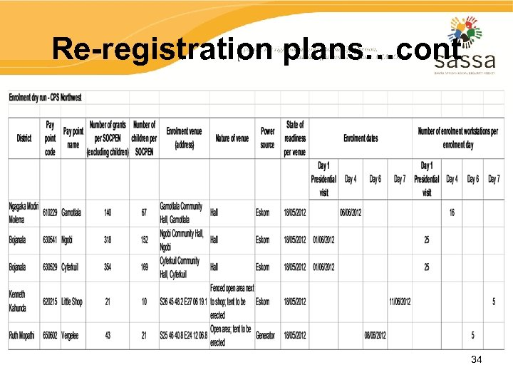 Re-registration plans…cont 34