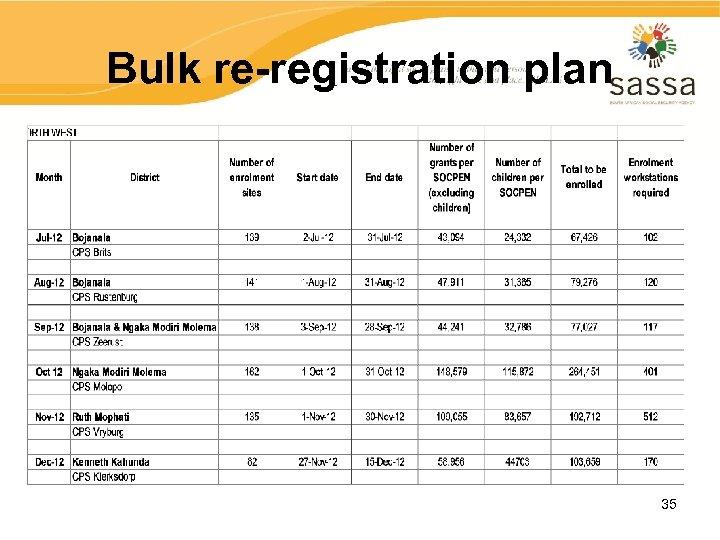 Bulk re-registration plan 35