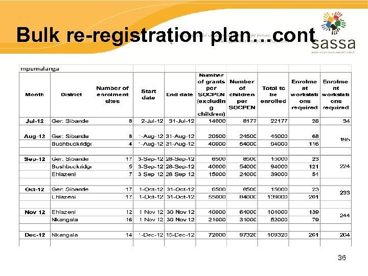Bulk re-registration plan…cont 36