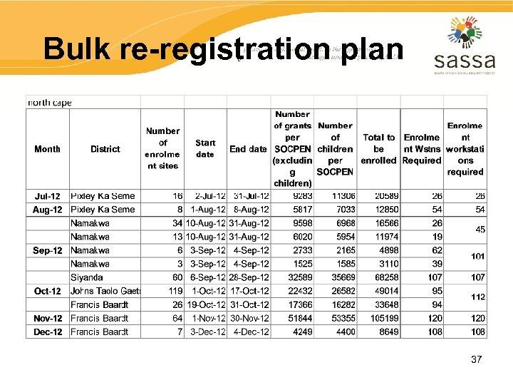 Bulk re-registration plan 37