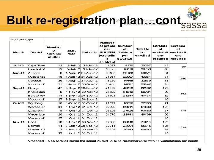 Bulk re-registration plan…cont. . 38