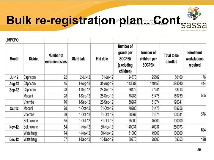Bulk re-registration plan. . Cont. . 39