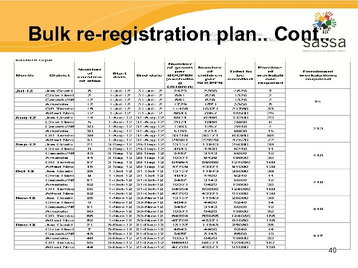 Bulk re-registration plan. . Cont. . 40