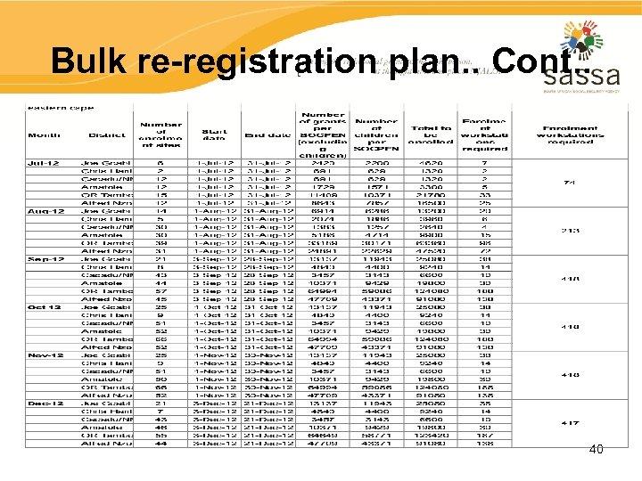 Bulk re-registration plan. . Cont. . 40