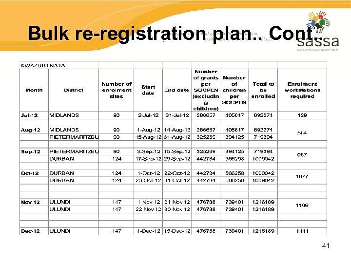 Bulk re-registration plan. . Cont. . 41