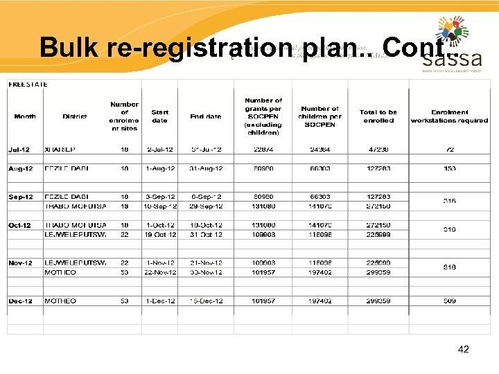 Bulk re-registration plan. . Cont. . 42