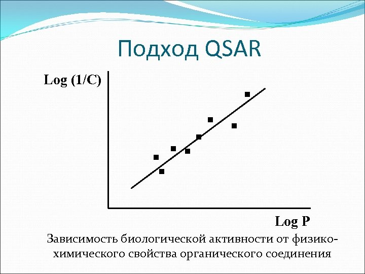 Подход QSAR Log (1/C) . . . . Log P Зависимость биологической активности от