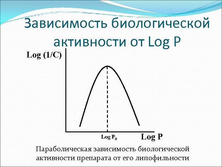Зависимость биологической активности от Log P Log (1/C) Log P 0 Log P Параболическая