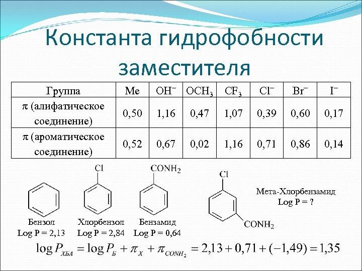 Константа гидрофобности заместителя Группа π (алифатическое соединение) π (ароматическое соединение) Me OH− OCH 3