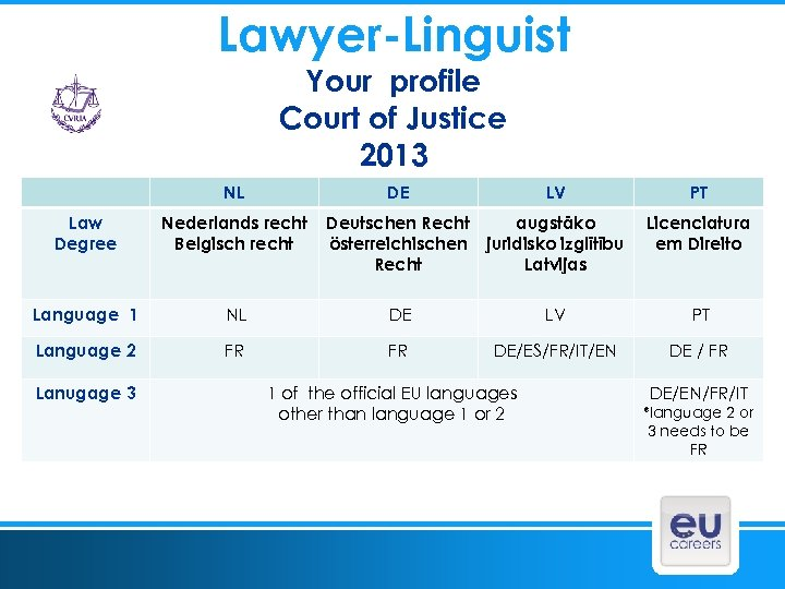 Lawyer-Linguist Your profile Court of Justice 2013 NL DE LV Law Degree Nederlands recht