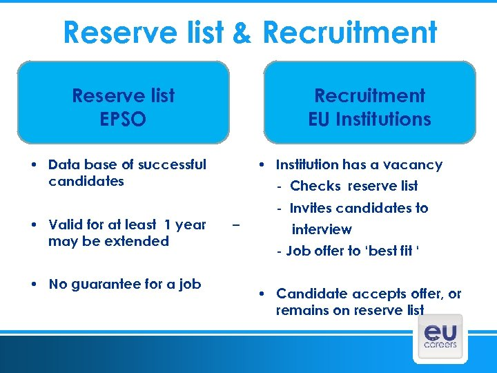 Reserve list & Recruitment Reserve list EPSO Recruitment EU Institutions • Institution has a