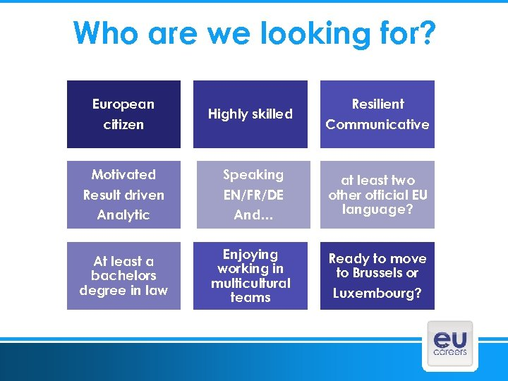 Who are we looking for? European citizen Highly skilled Motivated Result driven Speaking EN/FR/DE
