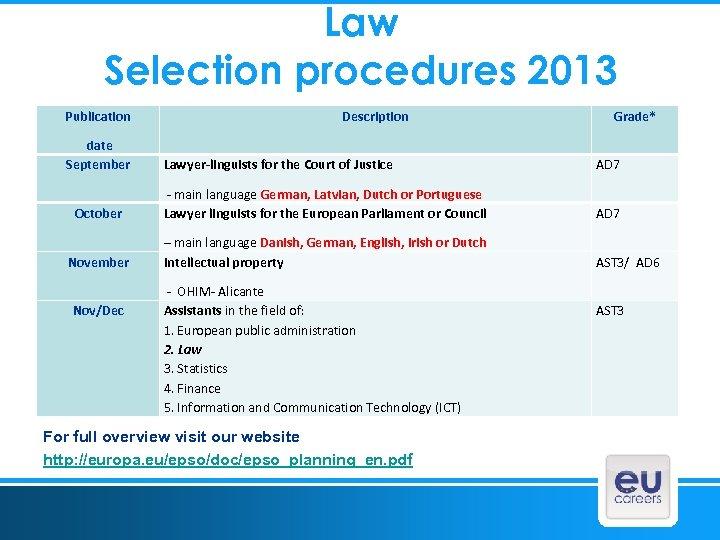 Law Selection procedures 2013 Publication date September Description Grade* Lawyer-linguists for the Court of