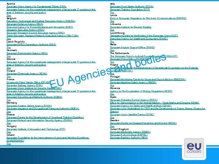 Austria European Union Agency for Fundamental Rights (FRA) European Agency for the operational management