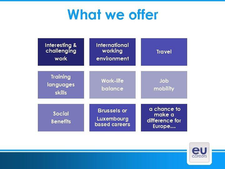 What we offer Interesting & challenging work International working environment Travel Training languages skills