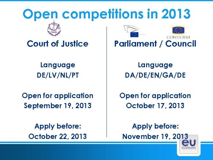 Open competitions in 2013 Court of Justice Parliament / Council Language DE/LV/NL/PT Language DA/DE/EN/GA/DE