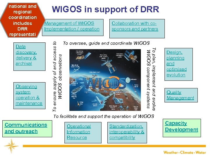 WIGOS in support of DRR Observing system operation & maintenance To ensure supply of