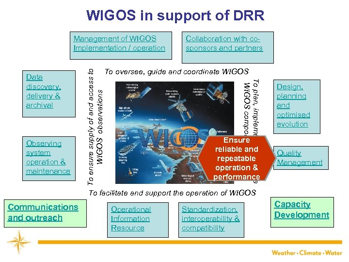 WIGOS in support of DRR Observing system operation & maintenance Collaboration with cosponsors and