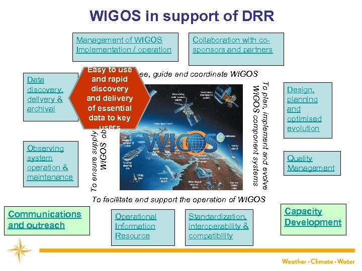 WIGOS in support of DRR Management of WIGOS Implementation / operation To ensure supply