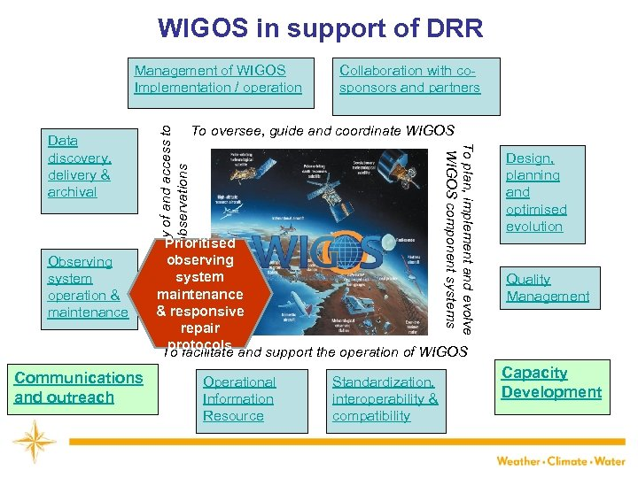WIGOS in support of DRR Observing system operation & maintenance Communications and outreach Collaboration