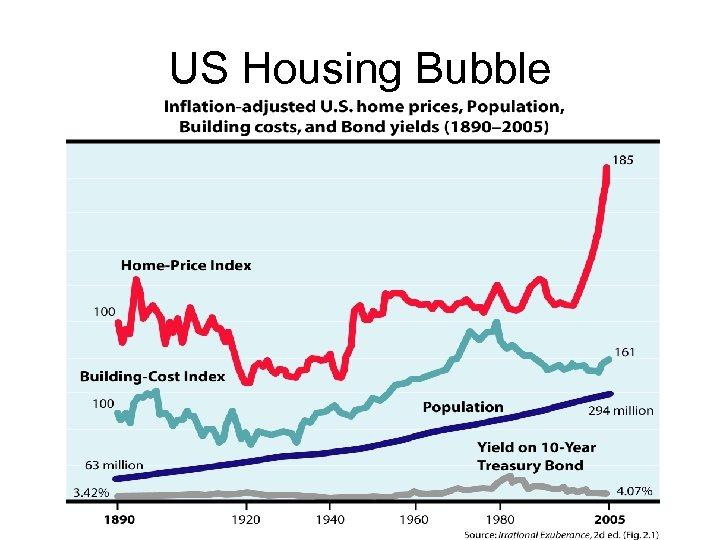 US Housing Bubble