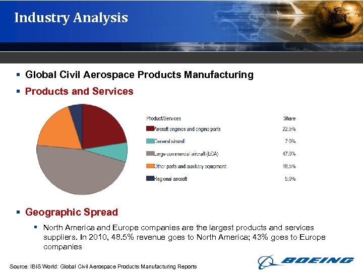 Industry Analysis § Global Civil Aerospace Products Manufacturing § Products and Services § Geographic