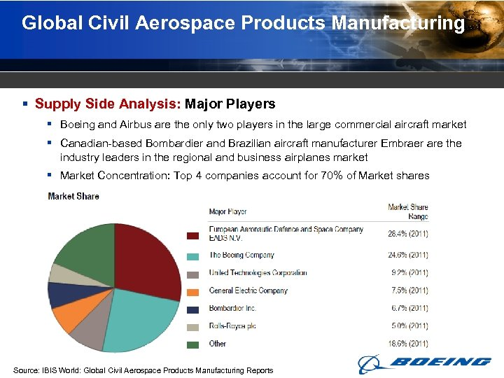 Global Civil Aerospace Products Manufacturing § Supply Side Analysis: Major Players § Boeing and