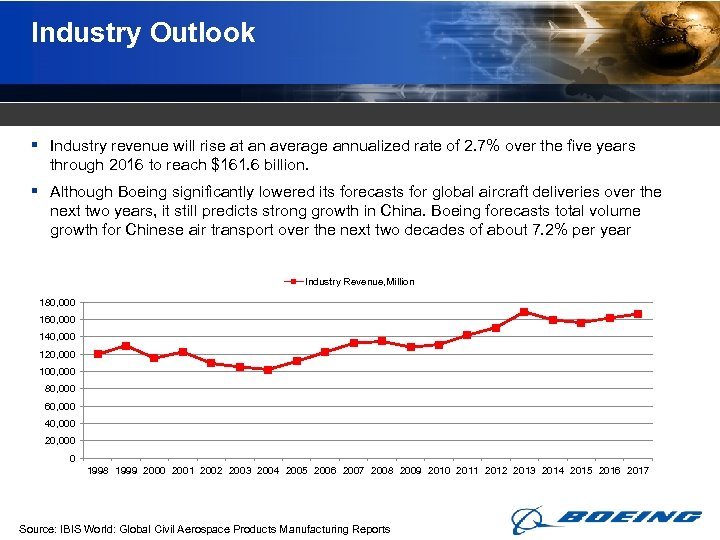 Industry Outlook § Industry revenue will rise at an average annualized rate of 2.