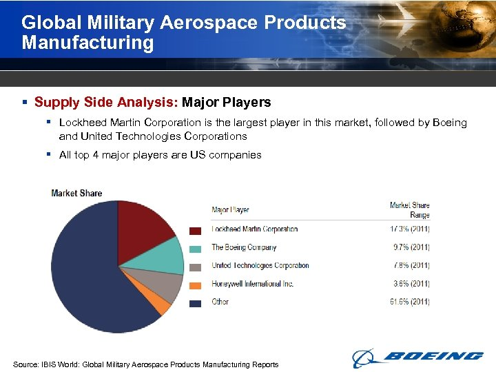 Global Military Aerospace Products Manufacturing § Supply Side Analysis: Major Players § Lockheed Martin