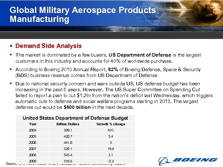 Global Military Aerospace Products Manufacturing § Demand Side Analysis § The market is dominated