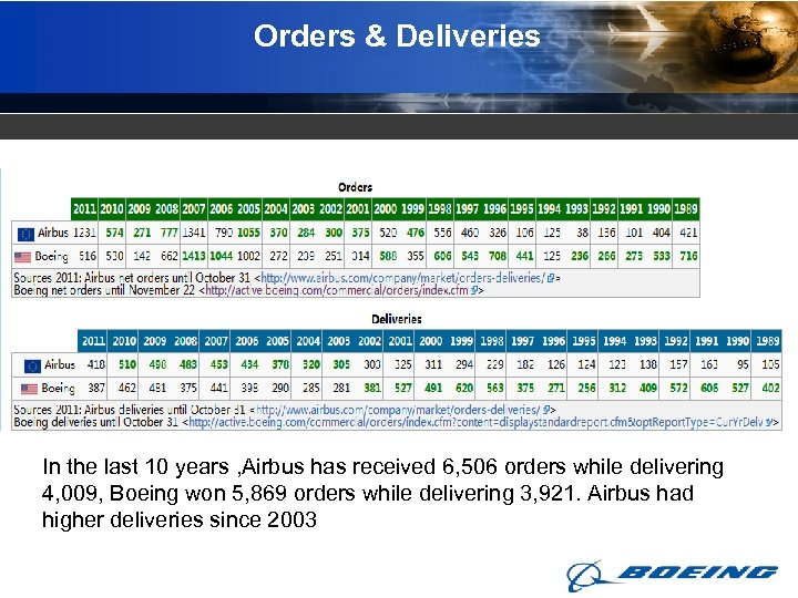 Orders & Deliveries In the last 10 years , Airbus has received 6, 506