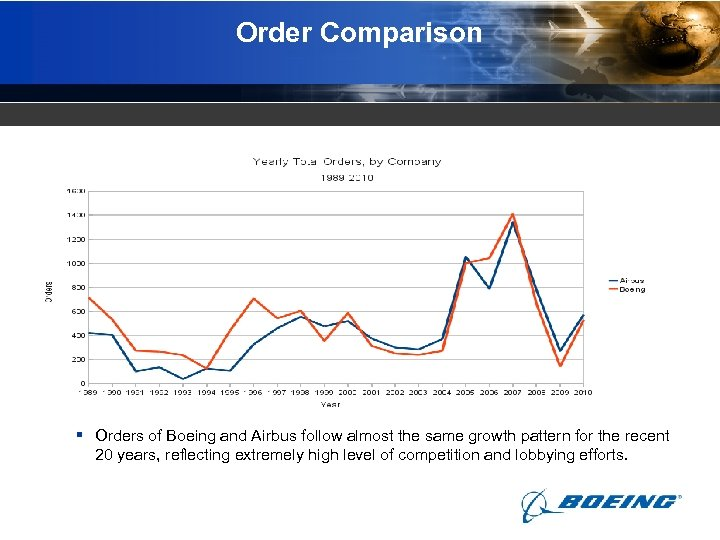 Order Comparison § Orders of Boeing and Airbus follow almost the same growth pattern