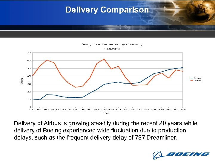 Delivery Comparison Delivery of Airbus is growing steadily during the recent 20 years while