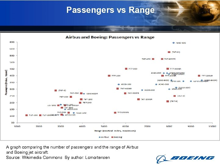 Passengers vs Range A graph comparing the number of passengers and the range of