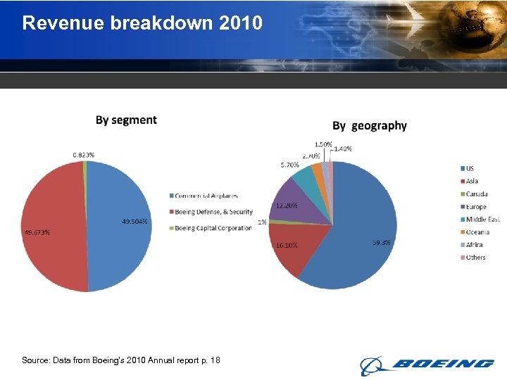 Revenue breakdown 2010 Source: Data from Boeing's 2010 Annual report p. 18