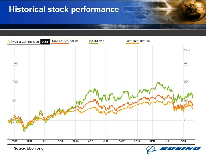 Historical stock performance Source: Bloomberg