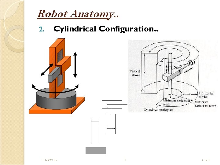Robot Anatomy. . 2. Cylindrical Configuration. . 3/16/2018 11 Cont.