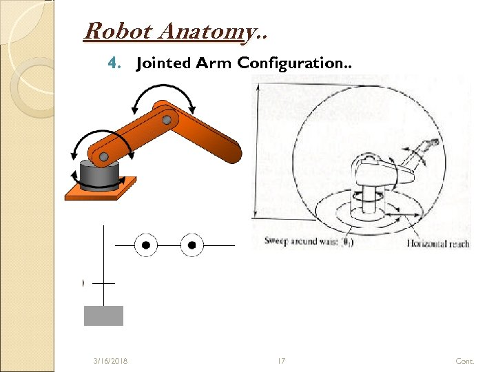 Robot Anatomy. . 4. Jointed Arm Configuration. . 3/16/2018 17 Cont.