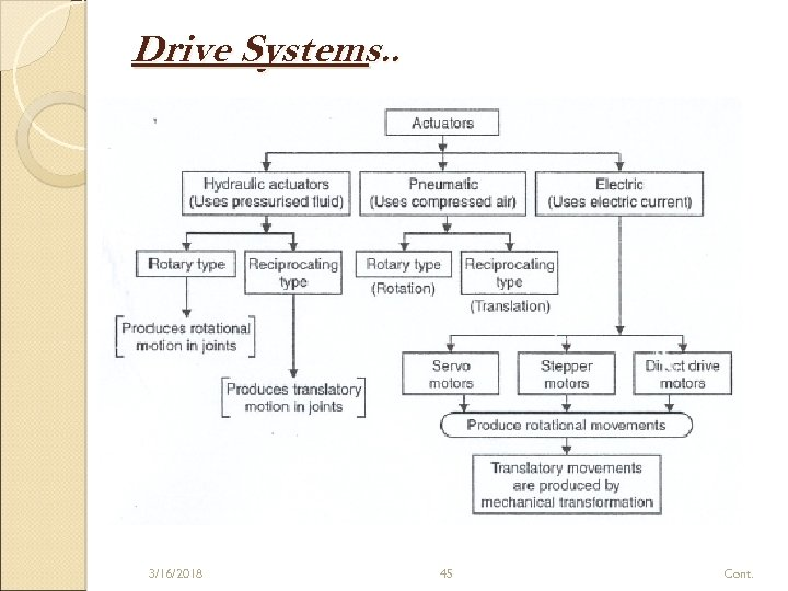 Drive Systems. . 3/16/2018 45 Cont.