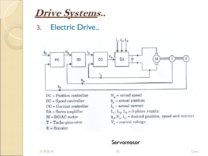 Drive Systems. . 3. Electric Drive. . Servomotor 3/16/2018 52 Cont.