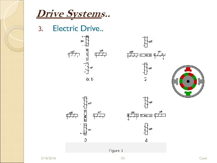 Drive Systems. . 3. Electric Drive. . 3/16/2018 53 Cont.