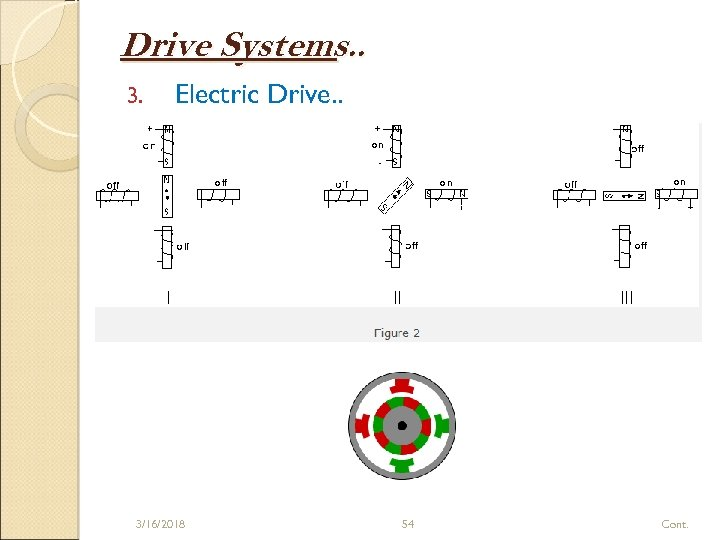 Drive Systems. . 3. Electric Drive. . 3/16/2018 54 Cont.