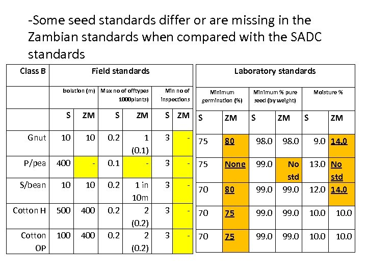-Some seed standards differ or are missing in the Zambian standards when compared with