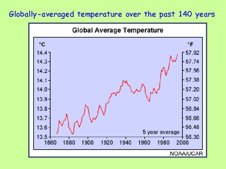 Globally-averaged temperature over the past 140 years