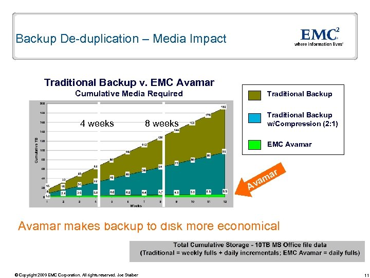 Backup De-duplication – Media Impact Traditional Backup v. EMC Avamar Cumulative Media Required 4