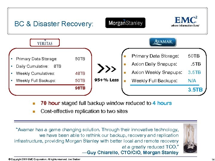 BC & Disaster Recovery: Primary Data Storage: Daily Cumulative: n Weekly Cumulatives: 48 TB