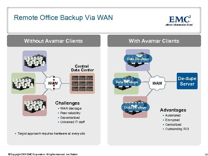 Remote Office Backup Via WAN Without Avamar Clients With Avamar Clients Data De-dupe Central