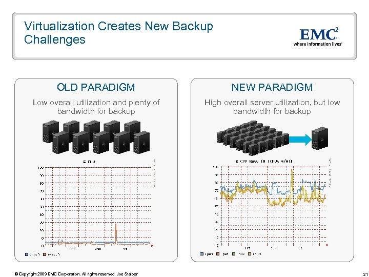 Virtualization Creates New Backup Challenges OLD PARADIGM NEW PARADIGM Low overall utilization and plenty