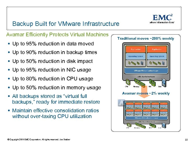 Backup Built for VMware Infrastructure Avamar Efficiently Protects Virtual Machines Traditional moves ~200% weekly